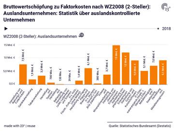 Bruttowertschöpfung zu Faktorkosten nach WZ2008 (2-Steller): Auslandsunternehmen: Statistik über auslandskontrollierte Unternehmen