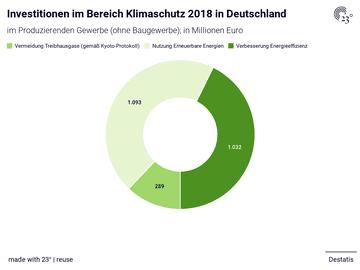 Investitionen im Bereich Klimaschutz 2018 in Deutschland
