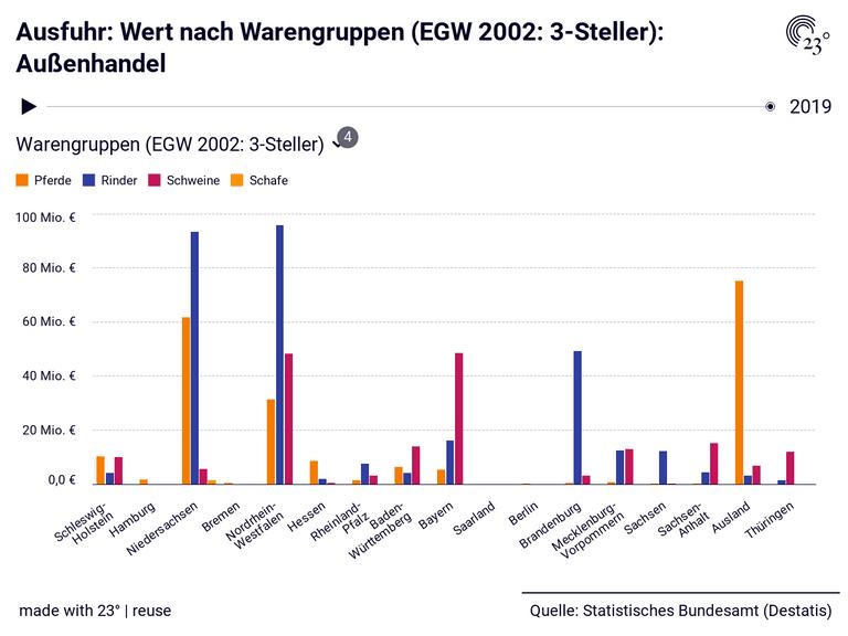 Ausfuhr: Wert nach Warengruppen (EGW 2002: 3-Steller): Außenhandel