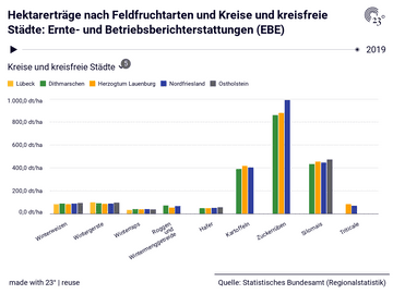 Hektarerträge nach Feldfruchtarten und Kreise und kreisfreie Städte: Ernte- und Betriebsberichterstattungen (EBE)