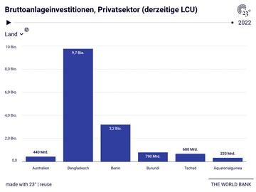 Bruttoanlageinvestitionen, Privatsektor (derzeitige LCU)