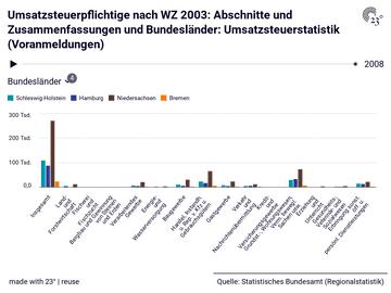 Umsatzsteuerpflichtige nach WZ 2003: Abschnitte und Zusammenfassungen und Bundesländer: Umsatzsteuerstatistik (Voranmeldungen)