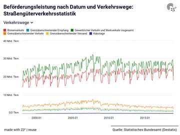Beförderungsleistung nach Datum und Verkehrswege: Straßengüterverkehrsstatistik
