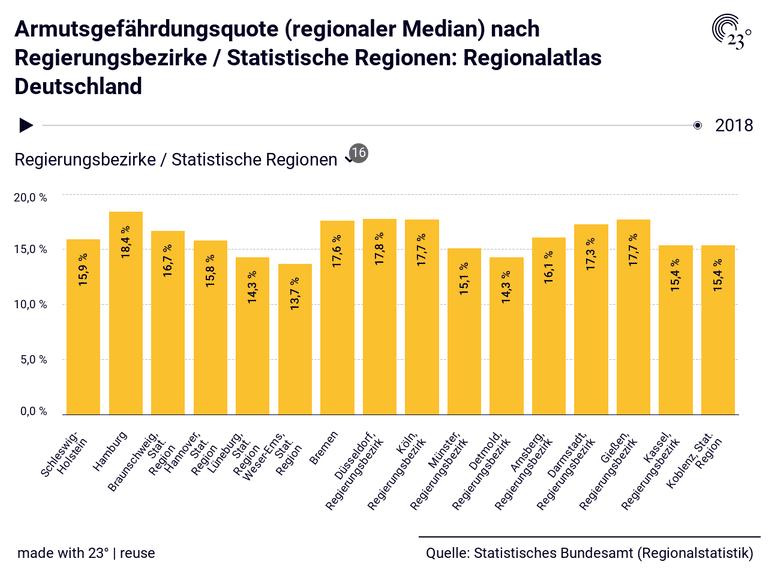 Armutsgefährdungsquote (regionaler Median) nach Regierungsbezirke / Statistische Regionen: Regionalatlas Deutschland
