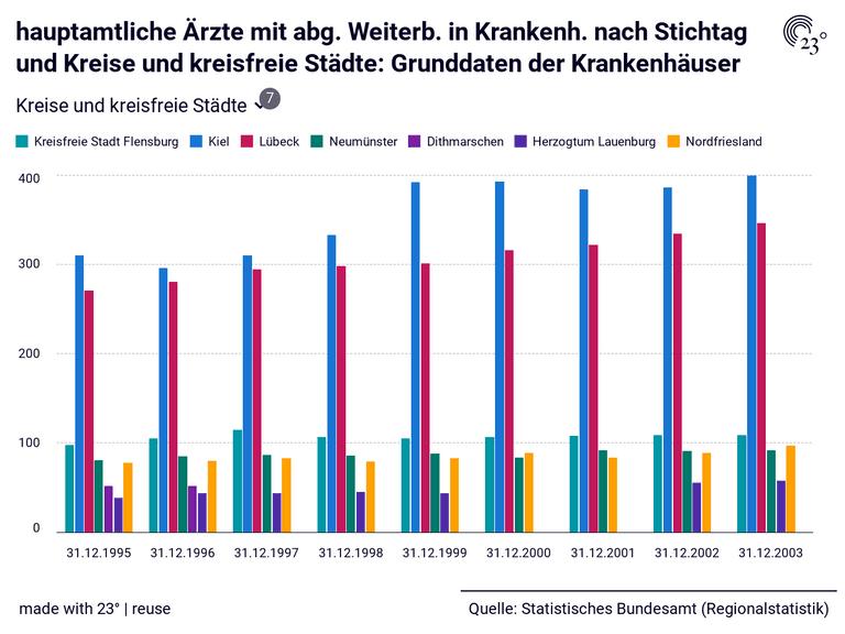 hauptamtliche Ärzte mit abg. Weiterb. in Krankenh. nach Stichtag und Kreise und kreisfreie Städte: Grunddaten der Krankenhäuser