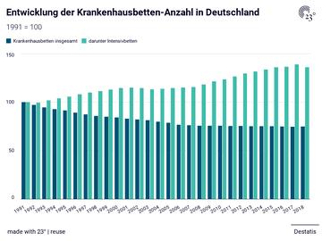 Entwicklung der Krankenhausbetten-Anzahl in Deutschland
