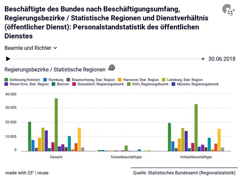 Beschäftigte des Bundes nach Beschäftigungsumfang, Regierungsbezirke / Statistische Regionen und Dienstverhältnis (öffentlicher Dienst): Personalstandstatistik des öffentlichen Dienstes