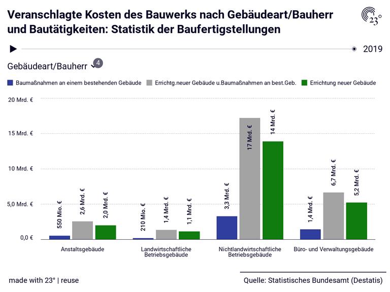Veranschlagte Kosten des Bauwerks nach Gebäudeart/Bauherr und Bautätigkeiten: Statistik der Baufertigstellungen