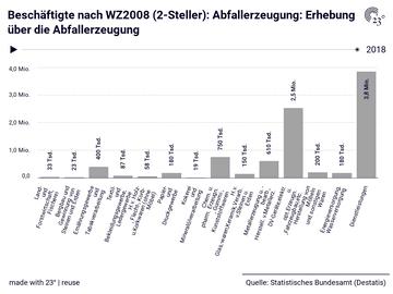 Beschäftigte nach WZ2008 (2-Steller): Abfallerzeugung: Erhebung über die Abfallerzeugung