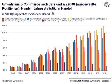 Umsatz aus E-Commerce nach Jahr und WZ2008 (ausgewählte Positionen): Handel: Jahresstatistik im Handel