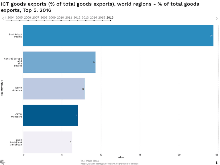 ICT goods exports (% of total goods exports), world regions - % of total goods exports, Top 5, 2016
