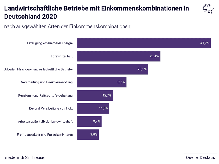 Landwirtschaftliche Betriebe mit Einkommenskombinationen in Deutschland 2020