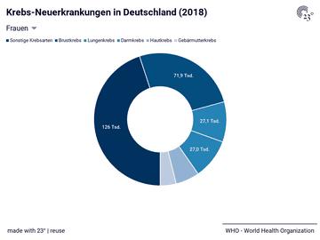 Krebs-Neuerkrankungen in Deutschland (2018)