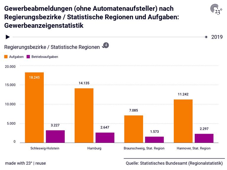 Gewerbeabmeldungen (ohne Automatenaufsteller) nach Regierungsbezirke / Statistische Regionen und Aufgaben: Gewerbeanzeigenstatistik