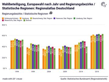 Wahlbeteiligung, Europawahl nach Jahr und Regierungsbezirke / Statistische Regionen: Regionalatlas Deutschland