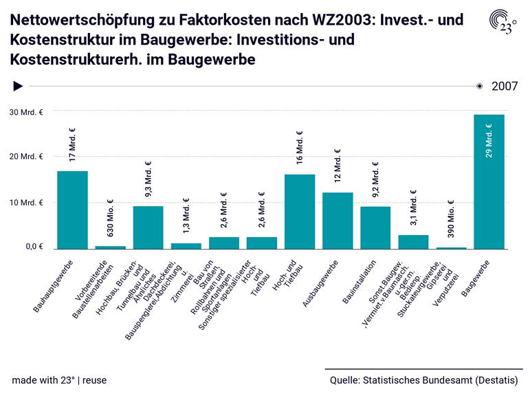 Nettowertschöpfung zu Faktorkosten nach WZ2003: Invest.- und Kostenstruktur im Baugewerbe: Investitions- und Kostenstrukturerh. im Baugewerbe