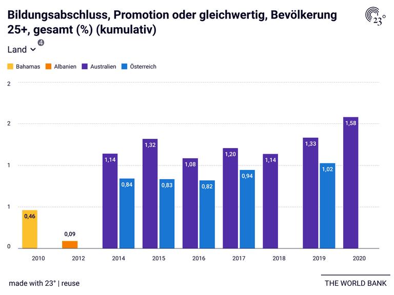 Bildungsabschluss, Promotion oder gleichwertig, Bevölkerung 25+, gesamt (%) (kumulativ)