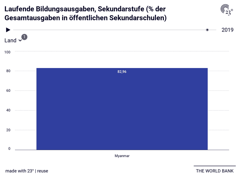 Laufende Bildungsausgaben, Sekundarstufe (% der Gesamtausgaben in öffentlichen Sekundarschulen)