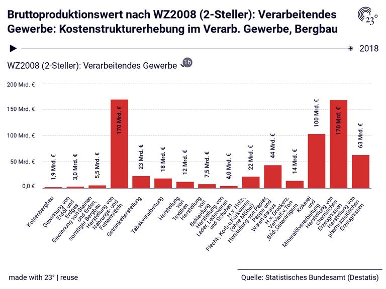 Bruttoproduktionswert nach WZ2008 (2-Steller): Verarbeitendes Gewerbe: Kostenstrukturerhebung im Verarb. Gewerbe, Bergbau