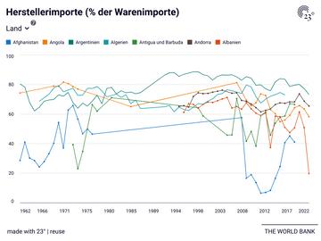 Herstellerimporte (% der Warenimporte)