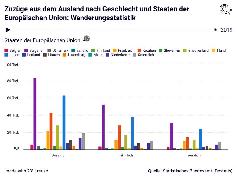 Zuzüge aus dem Ausland nach Geschlecht und Staaten der Europäischen Union: Wanderungsstatistik