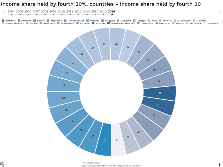 Income share held by fourth 20%, countries - Income share held by fourth 20