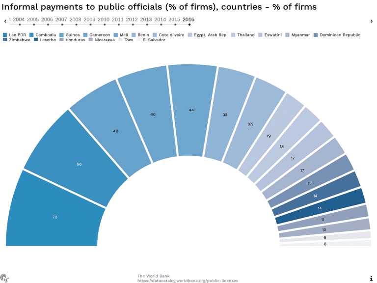 Informal payments to public officials (% of firms), countries - % of firms