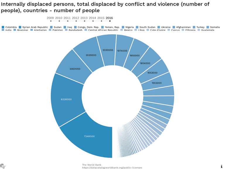 Internally displaced persons, total displaced by conflict and violence (number of people), countries - number of people