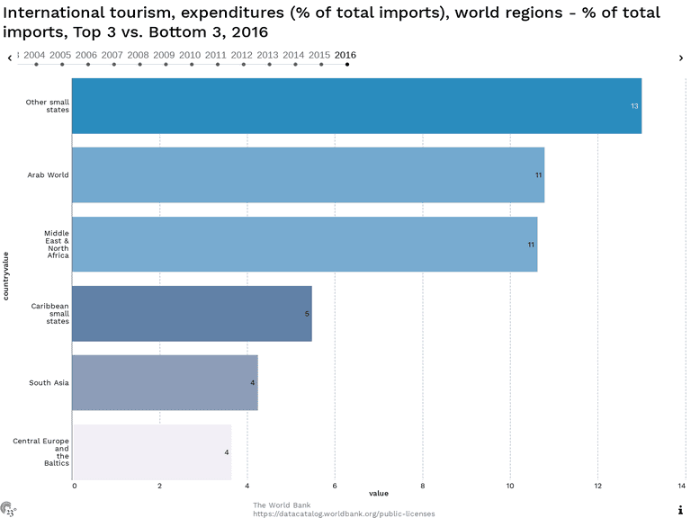 International tourism, expenditures (% of total imports), world regions - % of total imports, Top 3 vs. Bottom 3, 2016