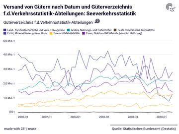 Versand von Gütern nach Datum und Güterverzeichnis f.d.Verkehrsstatistik-Abteilungen: Seeverkehrsstatistik