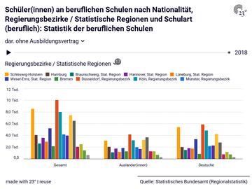 Schüler(innen) an beruflichen Schulen nach Nationalität, Regierungsbezirke / Statistische Regionen und Schulart (beruflich): Statistik der beruflichen Schulen