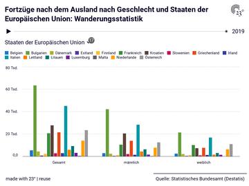 Fortzüge nach dem Ausland nach Geschlecht und Staaten der Europäischen Union: Wanderungsstatistik