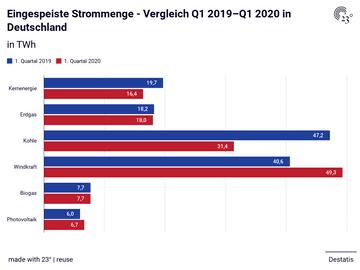 Eingespeiste Strommenge - Vergleich Q1 2019–Q1 2020 in Deutschland