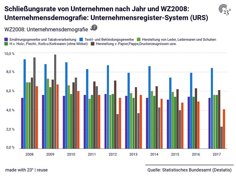 Schließungsrate von Unternehmen nach Jahr und WZ2008: Unternehmensdemografie: Unternehmensregister-System (URS)