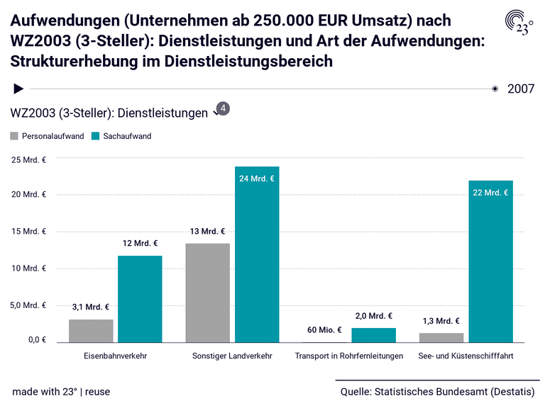 Aufwendungen (Unternehmen ab 250.000 EUR Umsatz) nach WZ2003 (3-Steller): Dienstleistungen und Art der Aufwendungen: Strukturerhebung im Dienstleistungsbereich