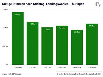 Gültige Stimmen nach Stichtag: Landtagswahlen: Thüringen