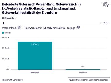 Beförderte Güter nach Versandland, Güterverzeichnis f.d.Verkehrsstatistik-Hauptgr. und Empfangsland: Güterverkehrsstatistik der Eisenbahn
