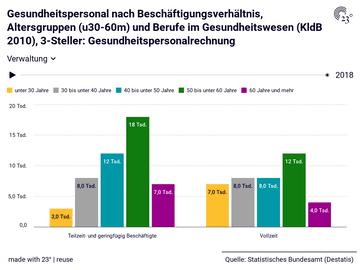 Gesundheitspersonal nach Beschäftigungsverhältnis, Altersgruppen (u30-60m) und Berufe im Gesundheitswesen (KldB 2010), 3-Steller: Gesundheitspersonalrechnung