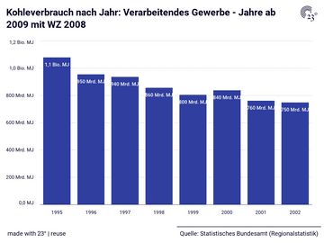 Kohleverbrauch nach Jahr: Verarbeitendes Gewerbe - Jahre ab 2009 mit WZ 2008
