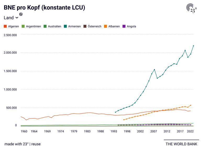BNE pro Kopf (konstante LCU)