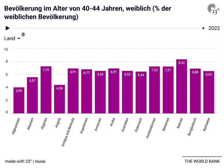 Bevölkerung im Alter von 40-44 Jahren, weiblich (% der weiblichen Bevölkerung)