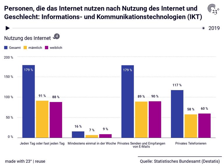 Personen, die das Internet nutzen nach Nutzung des Internet und Geschlecht: Informations- und Kommunikationstechnologien (IKT)
