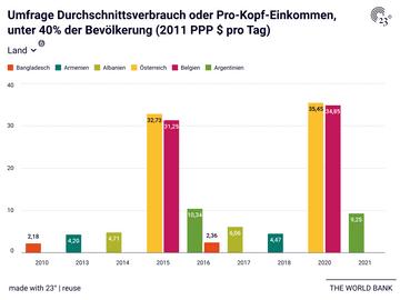 Umfrage Durchschnittsverbrauch oder Pro-Kopf-Einkommen, unter 40% der Bevölkerung (2011 PPP $ pro Tag)
