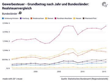 Gewerbesteuer - Grundbetrag nach Jahr und Bundesländer: Realsteuervergleich