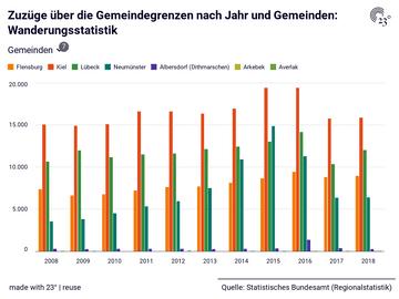Zuzüge über die Gemeindegrenzen nach Jahr und Gemeinden: Wanderungsstatistik