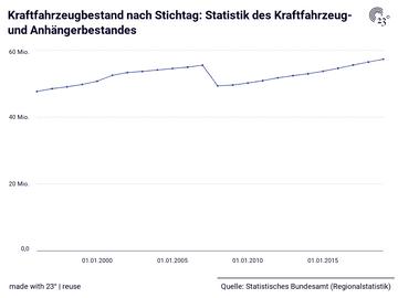 Kraftfahrzeugbestand nach Stichtag: Statistik des Kraftfahrzeug- und Anhängerbestandes