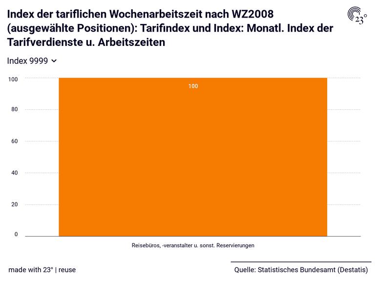 Index der tariflichen Wochenarbeitszeit nach WZ2008 (ausgewählte Positionen): Tarifindex und Index: Monatl. Index der Tarifverdienste u. Arbeitszeiten