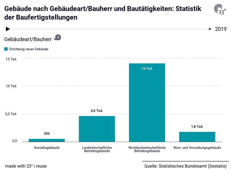 Gebäude nach Gebäudeart/Bauherr und Bautätigkeiten: Statistik der Baufertigstellungen