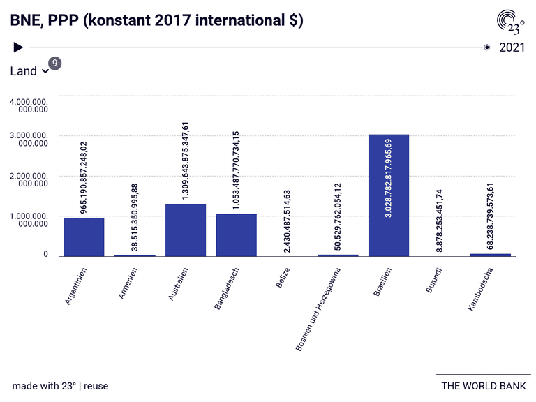BNE, PPP (konstant 2017 international $)