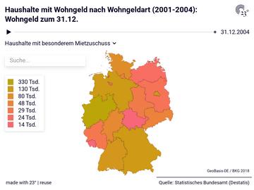 Haushalte mit Wohngeld nach Wohngeldart (2001-2004): Wohngeld zum 31.12.